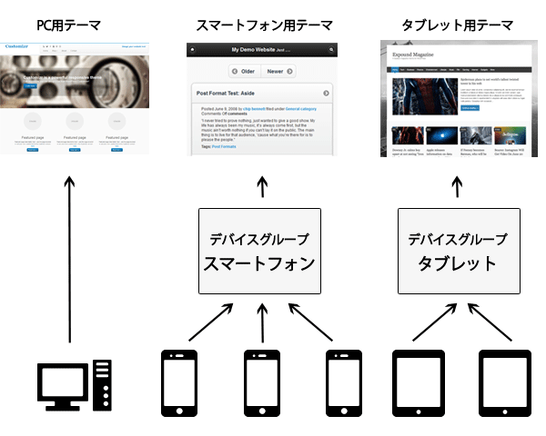 device-structure